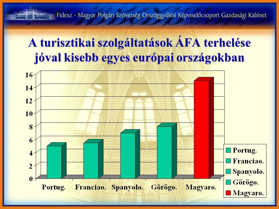 A turisztikai szolgáltatások ÁFA terhelése jóval kisebb egyes európai országokban