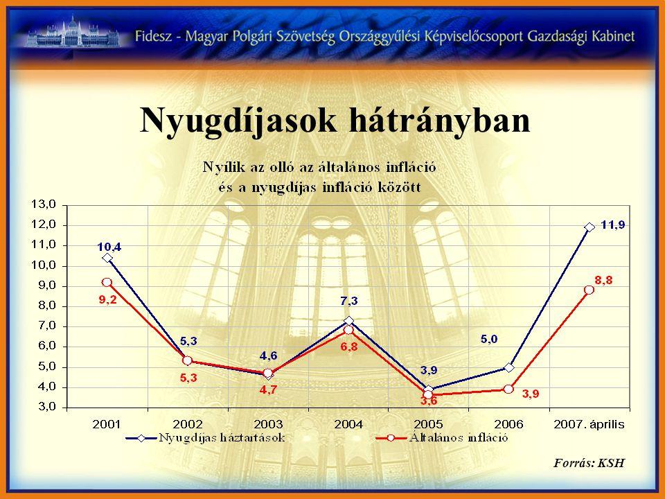 Nyugdíjasok hátrányban Forrás: KSH