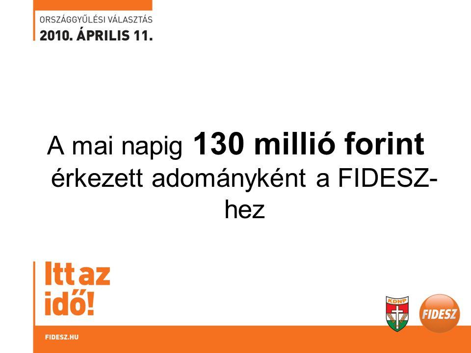 A mai napig 130 millió forint érkezett adományként a FIDESZ- hez