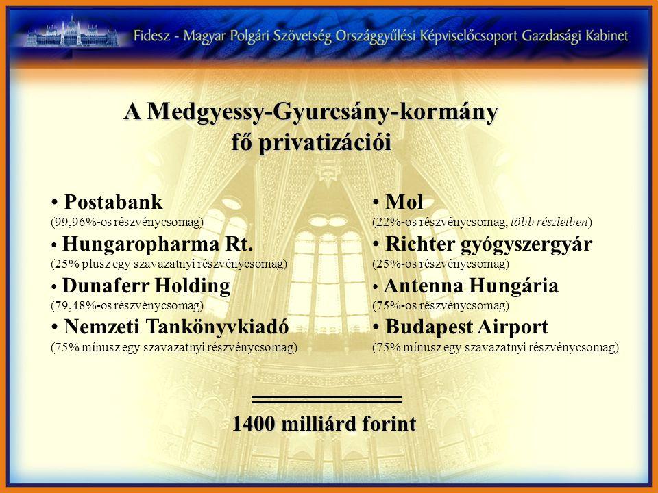 Mol (22%-os részvénycsomag, több részletben) Richter gyógyszergyár (25%-os részvénycsomag) Antenna Hungária (75%-os részvénycsomag) Budapest Airport (75% mínusz egy szavazatnyi részvénycsomag) A Medgyessy-Gyurcsány-kormány fő privatizációi 1400 milliárd forint Postabank (99,96%-os részvénycsomag) Hungaropharma Rt.