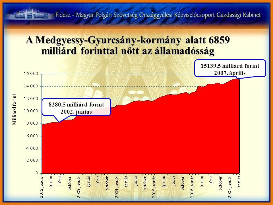 A Medgyessy-Gyurcsány-kormány alatt 6859 milliárd forinttal nőtt az államadósság 8280,5 milliárd forint 2002.