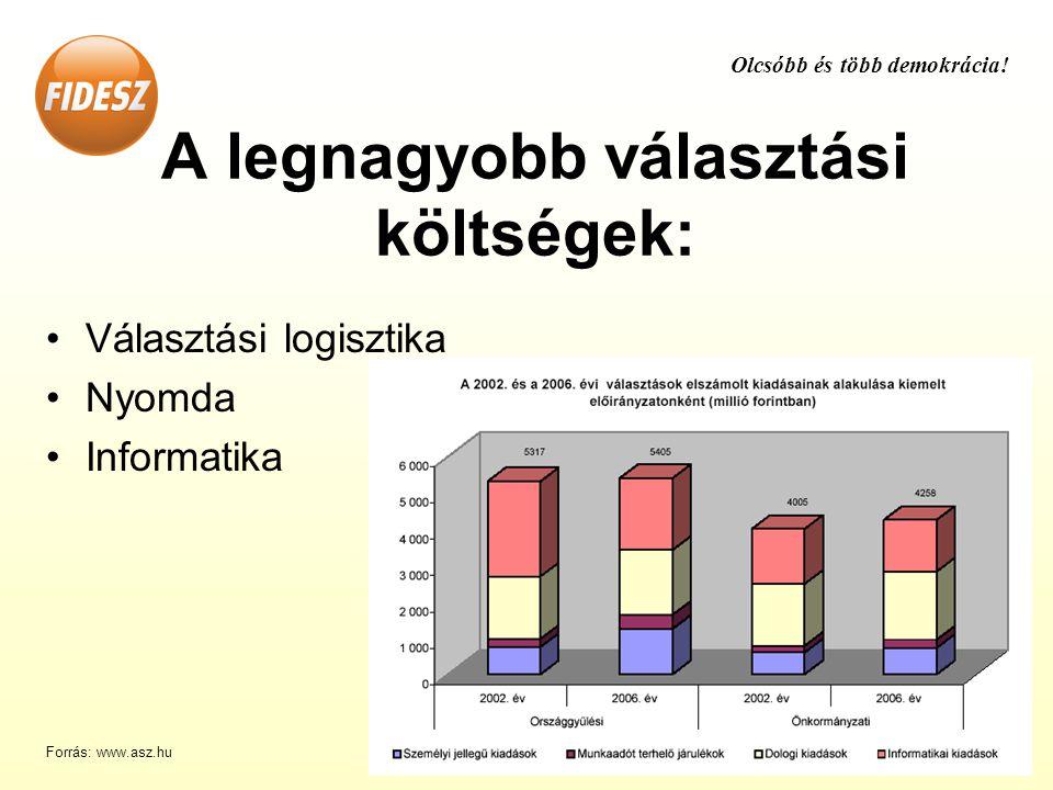 Választási logisztika Nyomda Informatika A legnagyobb választási költségek: Olcsóbb és több demokrácia.