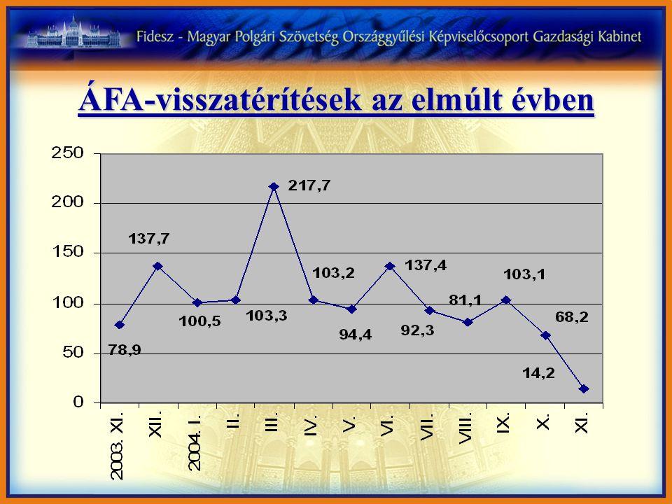 ÁFA-visszatérítések az elmúlt évben