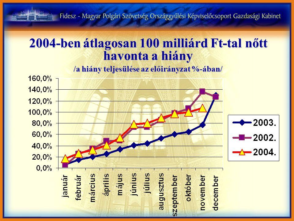 2004-ben átlagosan 100 milliárd Ft-tal nőtt havonta a hiány /a hiány teljesülése az előirányzat %-ában/