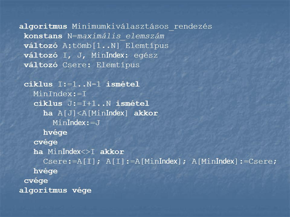 algoritmus Minimumkiválasztásos_rendezés konstans N=maximális_elemszám változó A:tömb[1..N] Elemtípus változó I, J, Min Index : egész változó Csere: Elemtípus ciklus I:=1..N-1 ismétel MinIndex:=I ciklus J:=I+1..N ismétel ha A[J]<A[Min Index ] akkor Min Index :=J hvége cvége ha Min Index <>I akkor Csere:=A[I]; A[I]:=A[Min Index ]; A[Min Index ]:=Csere; hvége cvége algoritmus vége