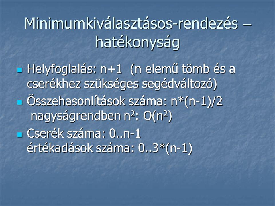Minimumkiválasztásos-rendezés – hatékonyság Helyfoglalás: n+1 (n elemű tömb és a cserékhez szükséges segédváltozó) Helyfoglalás: n+1 (n elemű tömb és a cserékhez szükséges segédváltozó) Összehasonlítások száma: n*(n-1)/2 nagyságrendben n 2 : O(n 2 ) Összehasonlítások száma: n*(n-1)/2 nagyságrendben n 2 : O(n 2 ) Cserék száma: 0..n-1 értékadások száma: 0..3*(n-1) Cserék száma: 0..n-1 értékadások száma: 0..3*(n-1)