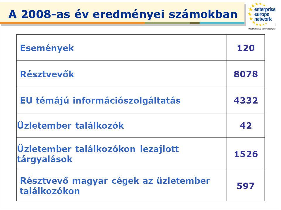 Események120 Résztvevők8078 EU témájú információszolgáltatás4332 Üzletember találkozók42 Üzletember találkozókon lezajlott tárgyalások 1526 Résztvevő