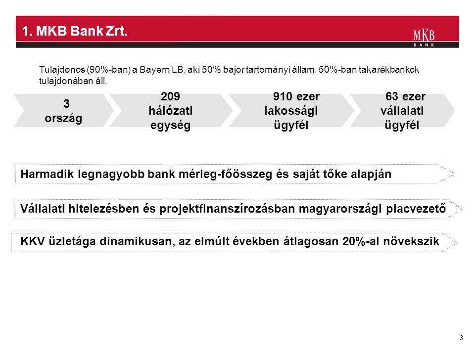 3 209 hálózati egység 910 ezer lakossági ügyfél 63 ezer vállalati ügyfél 3 ország Vállalati hitelezésben és projektfinanszírozásban magyarországi piac