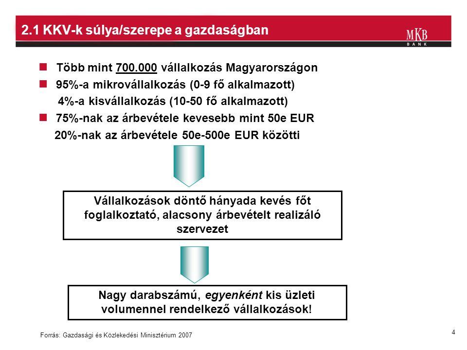 4 2.1 KKV-k súlya/szerepe a gazdaságban Több mint 700.000 vállalkozás Magyarországon 95%-a mikrovállalkozás (0-9 fő alkalmazott) 4%-a kisvállalkozás (