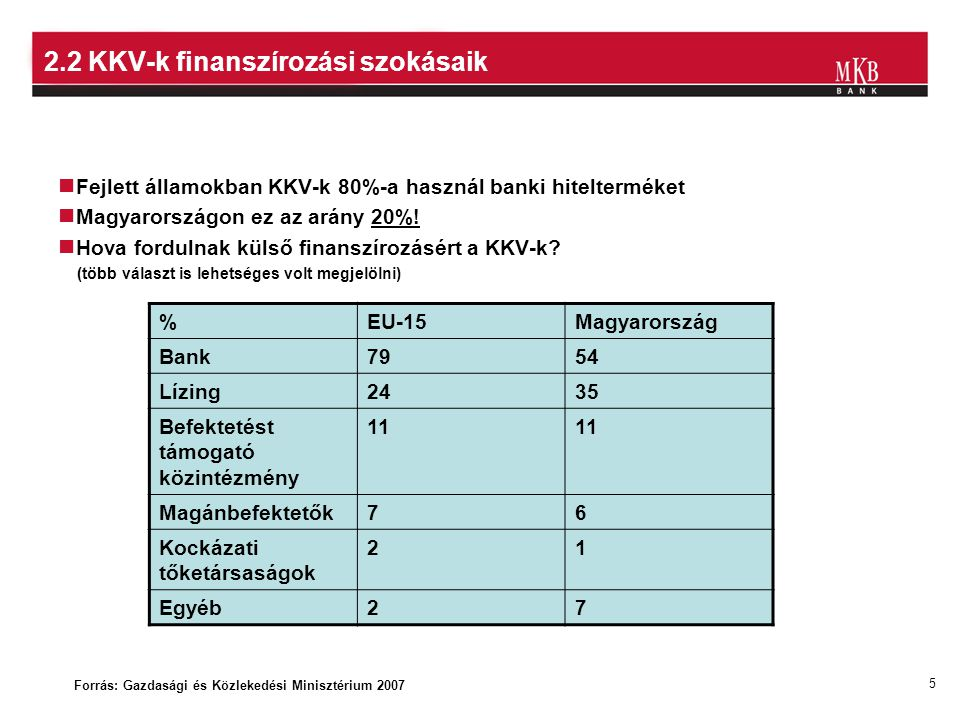 5 2.2 KKV-k finanszírozási szokásaik Fejlett államokban KKV-k 80%-a használ banki hitelterméket Magyarországon ez az arány 20%! Hova fordulnak külső f
