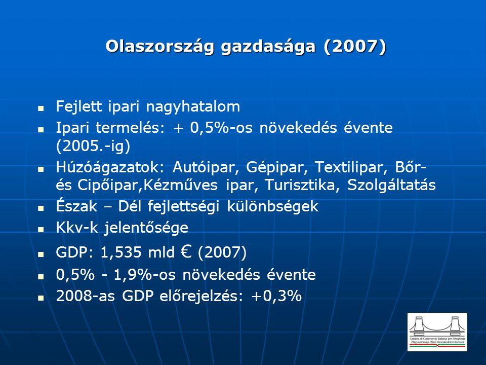 Olaszország gazdasága (2007) Olaszország gazdasága (2007) Fejlett ipari nagyhatalom Ipari termelés: + 0,5%-os növekedés évente (2005.-ig) Húzóágazatok
