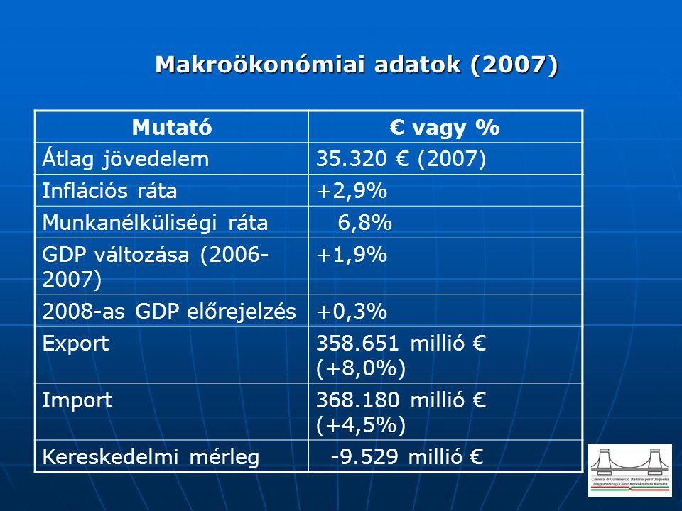 Makroökonómiai adatok (2007) Makroökonómiai adatok (2007) Mutató€ vagy % Átlag jövedelem35.320 € (2007) Inflációs ráta+2,9% Munkanélküliségi ráta 6,8%