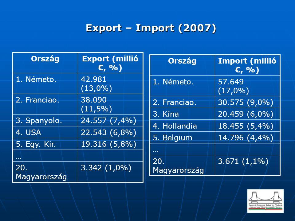 Export – Import (2007) Export – Import (2007) OrszágImport (millió €, %) 1. Németo.57.649 (17,0%) 2. Franciao.30.575 (9,0%) 3. Kína20.459 (6,0%) 4. Ho