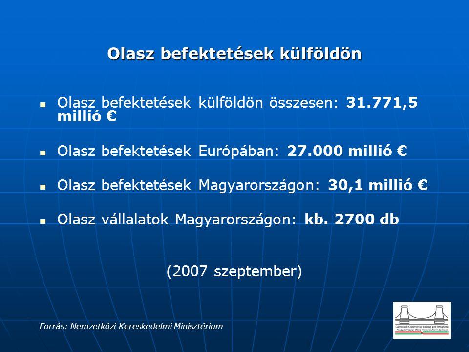 Olasz befektetések külföldön Olasz befektetések külföldön Olasz befektetések külföldön összesen: 31.771,5 millió € Olasz befektetések Európában: 27.00