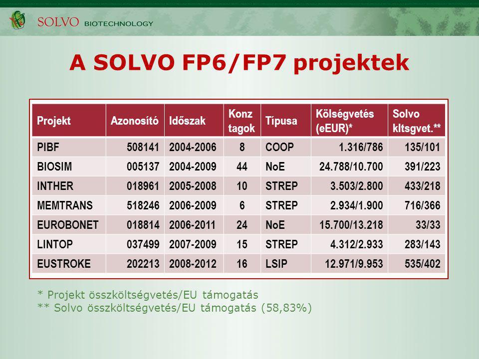 A SOLVO FP6/FP7 projektek ProjektAzonosítóIdőszak Konz tagok Típusa Kölségvetés (eEUR)* Solvo kltsgvet.** PIBF5081412004-20068COOP1.316/786135/101 BIOSIM0051372004-200944NoE24.788/10.700391/223 INTHER0189612005-200810STREP3.503/2.800433/218 MEMTRANS5182462006-20096STREP2.934/1.900716/366 EUROBONET0188142006-201124NoE15.700/13.21833/33 LINTOP0374992007-200915STREP4.312/2.933283/143 EUSTROKE2022132008-201216LSIP12.971/9.953535/402 * Projekt összköltségvetés/EU támogatás ** Solvo összköltségvetés/EU támogatás (58,83%)