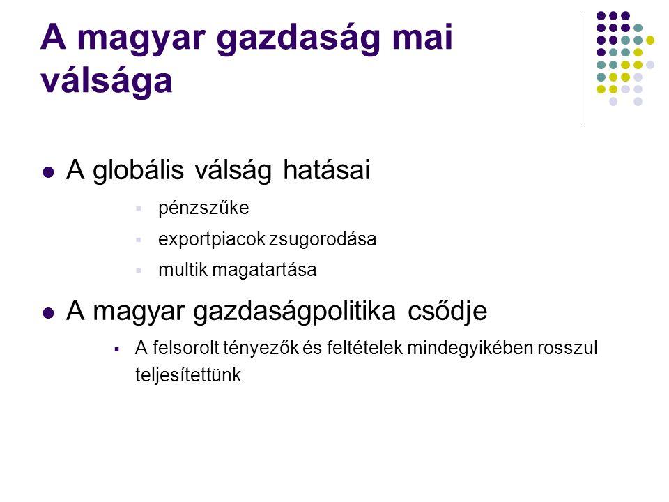 A magyar gazdaság mai válsága A globális válság hatásai  pénzszűke  exportpiacok zsugorodása  multik magatartása A magyar gazdaságpolitika csődje  A felsorolt tényezők és feltételek mindegyikében rosszul teljesítettünk