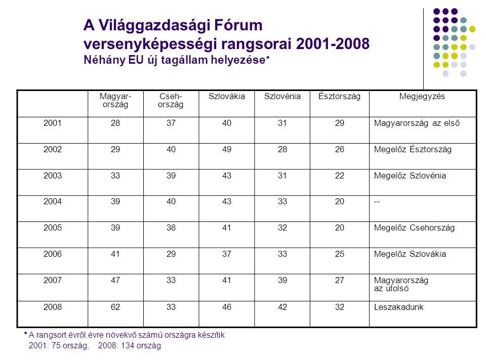 A Világgazdasági Fórum versenyképességi rangsorai 2001-2008 Néhány EU új tagállam helyezése  Magyar- ország Cseh- ország SzlovákiaSzlovéniaÉsztországMegjegyzés 20012837403129Magyarország az első 20022940492826Megelőz Észtország 20033339433122Megelőz Szlovénia 20043940433320-- 20053938413220Megelőz Csehország 20064129373325Megelőz Szlovákia 20074733413927Magyarország az utolsó 20086233464232Leszakadunk  A rangsort évről évre növekvő számú országra készítik 2001: 75 ország, 2008: 134 ország