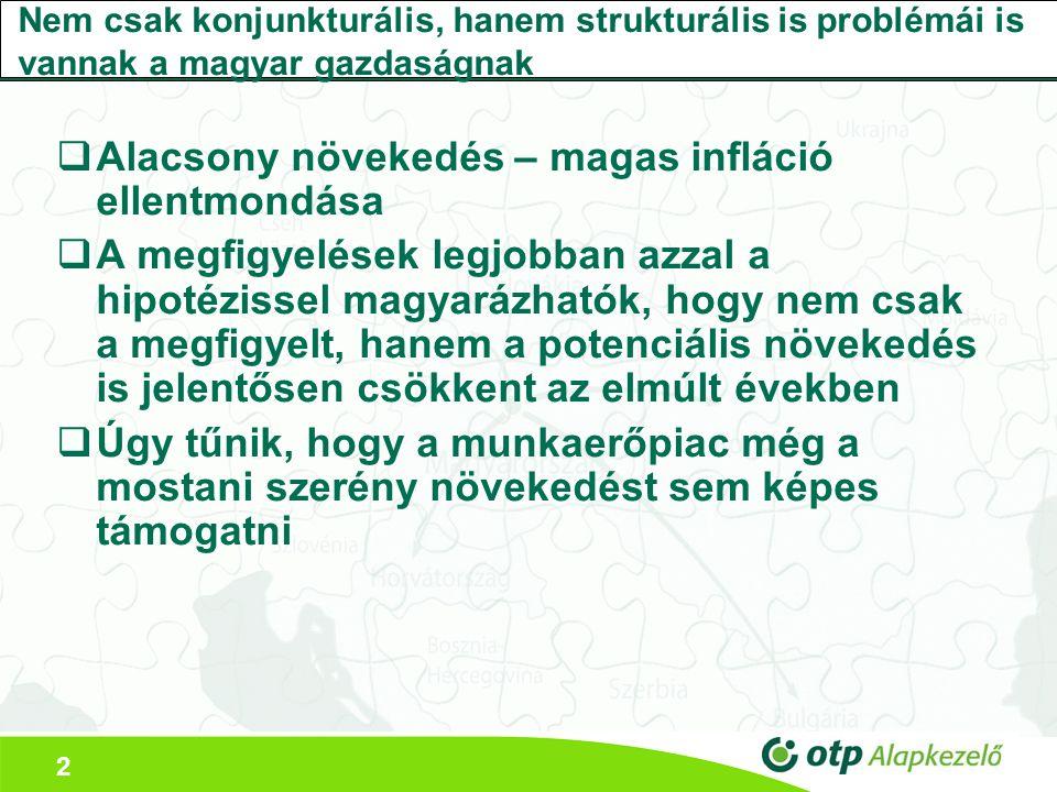 2 Nem csak konjunkturális, hanem strukturális is problémái is vannak a magyar gazdaságnak  Alacsony növekedés – magas infláció ellentmondása  A megfigyelések legjobban azzal a hipotézissel magyarázhatók, hogy nem csak a megfigyelt, hanem a potenciális növekedés is jelentősen csökkent az elmúlt években  Úgy tűnik, hogy a munkaerőpiac még a mostani szerény növekedést sem képes támogatni