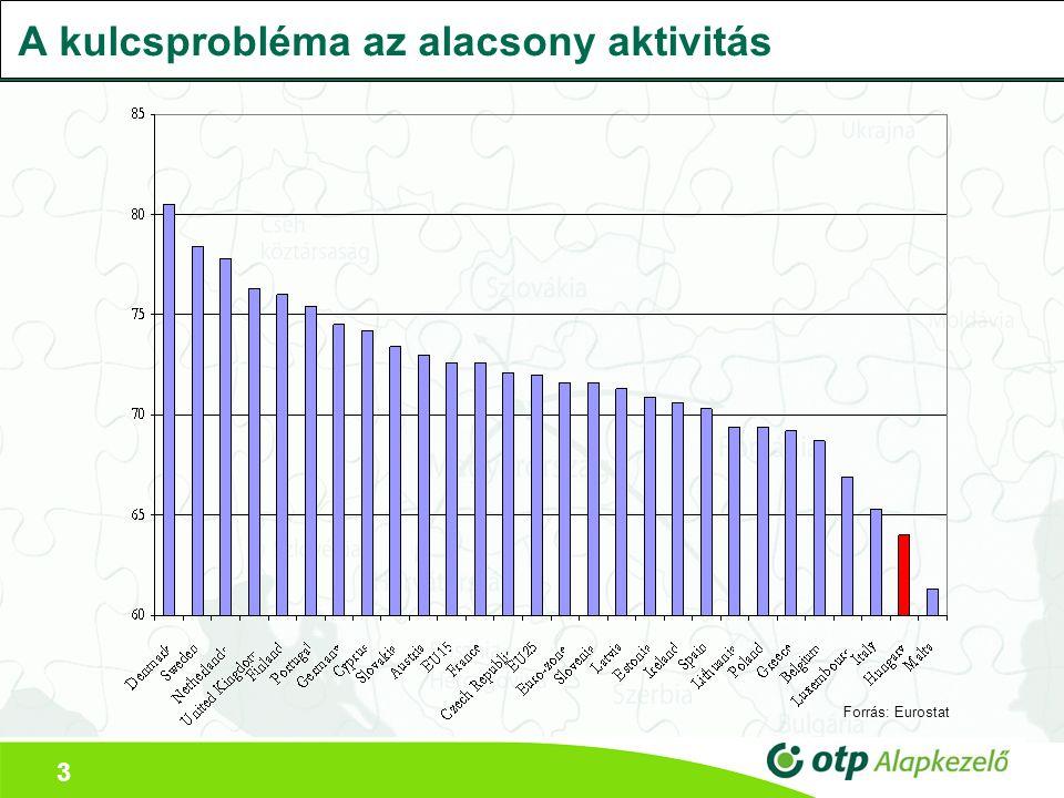 3 A kulcsprobléma az alacsony aktivitás Forrás: Eurostat