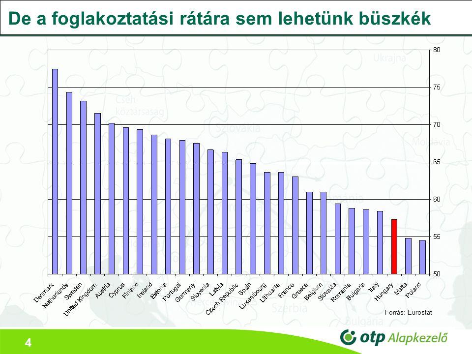 4 De a foglakoztatási rátára sem lehetünk büszkék Forrás: Eurostat