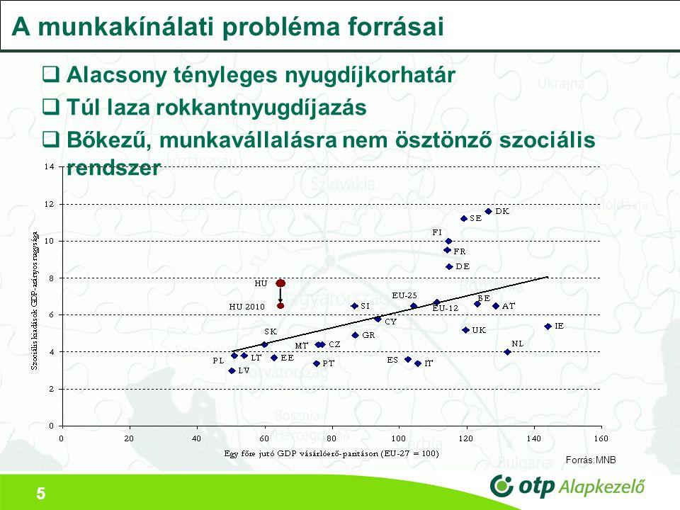 5 A munkakínálati probléma forrásai  Alacsony tényleges nyugdíjkorhatár  Túl laza rokkantnyugdíjazás  Bőkezű, munkavállalásra nem ösztönző szociális rendszer Forrás:MNB