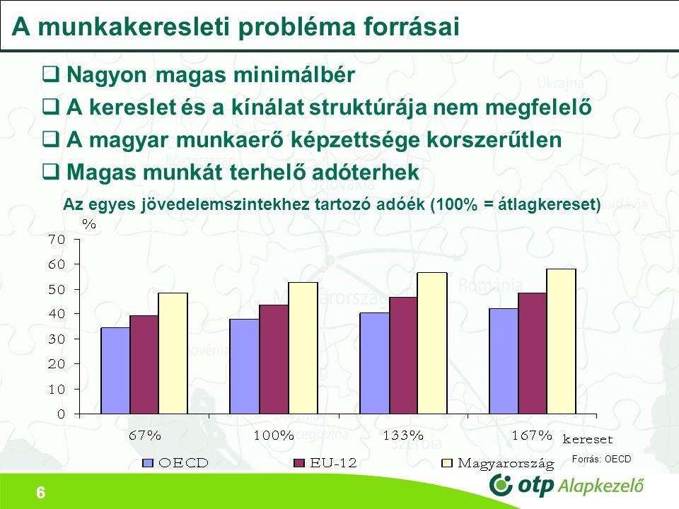 6 A munkakeresleti probléma forrásai  Nagyon magas minimálbér  A kereslet és a kínálat struktúrája nem megfelelő  A magyar munkaerő képzettsége korszerűtlen  Magas munkát terhelő adóterhek Az egyes jövedelemszintekhez tartozó adóék (100% = átlagkereset) Forrás: OECD