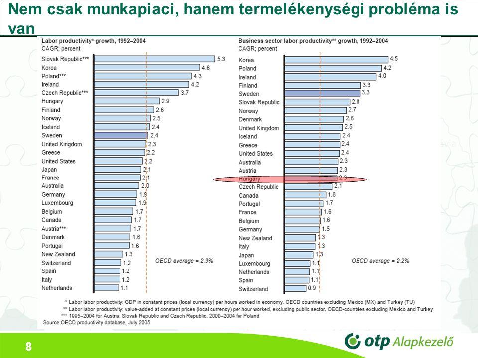 8 Nem csak munkapiaci, hanem termelékenységi probléma is van