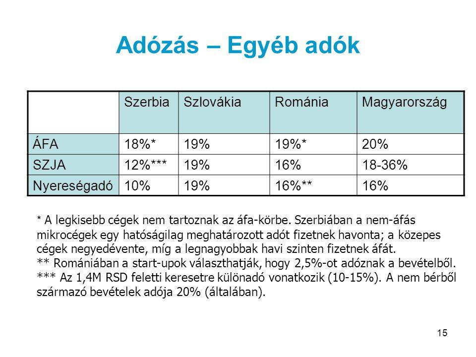 15 Adózás – Egyéb adók SzerbiaSzlovákiaRomániaMagyarország ÁFA18%*19%19%*20% SZJA12%***19%16%18-36% Nyereségadó10%19%16%**16% * A legkisebb cégek nem