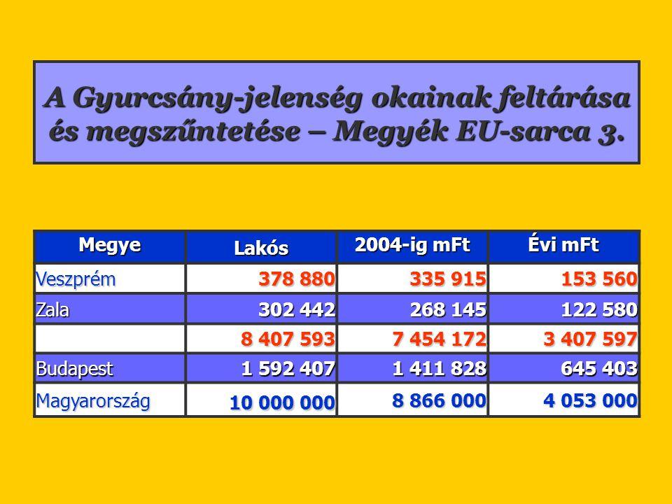 A Gyurcsány-jelenség okainak feltárása és megszűntetése – Megyék EU-sarca 3. Megye Lakós 2004-ig mFt Évi mFt Veszprém 378 880 335 915 153 560 Zala 302