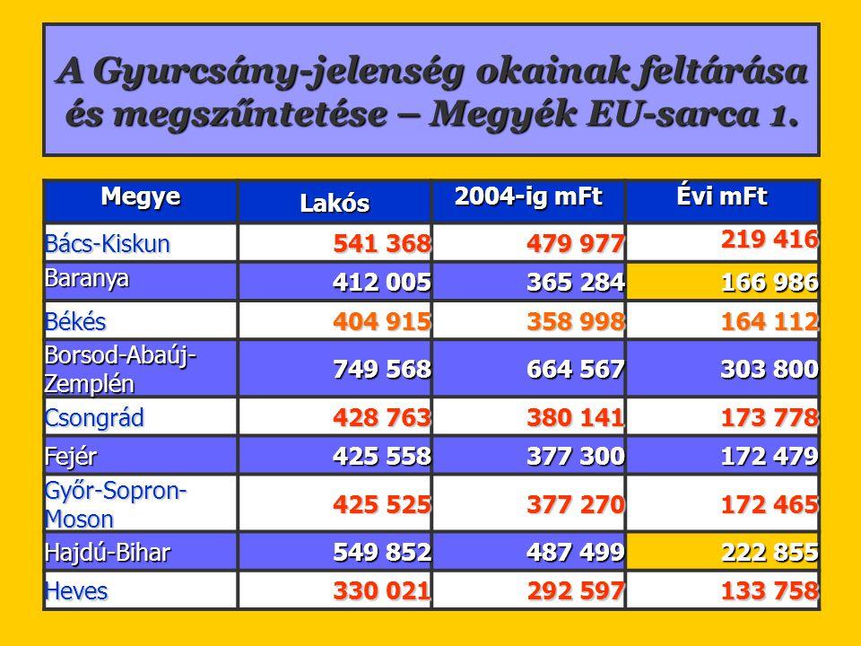 A Gyurcsány-jelenség okainak feltárása és megszűntetése – Megyék EU-sarca 1. MegyeLakós 2004-ig mFt Évi mFt Bács-Kiskun 541 368 479 977 219 416 Barany