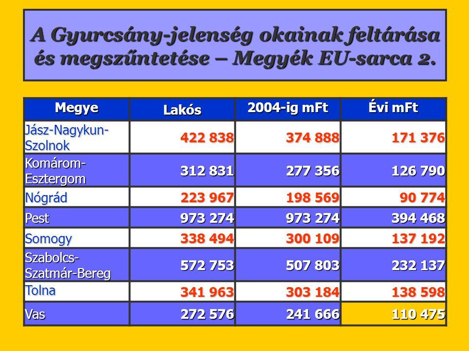A Gyurcsány-jelenség okainak feltárása és megszűntetése – Megyék EU-sarca 2. Megye Lakós 2004-ig mFt Évi mFt Jász-Nagykun- Szolnok 422 838 374 888 171