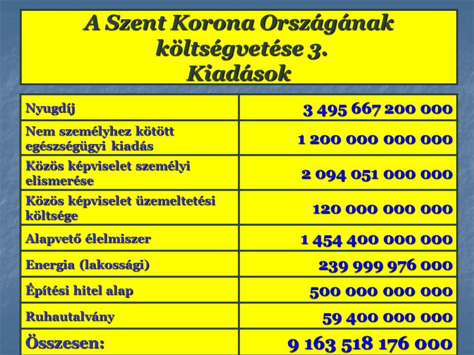 Nyugdíj 3 495 667 200 000 Nem személyhez kötött egészségügyi kiadás 1 200 000 000 000 Közös képviselet személyi elismerése 2 094 051 000 000 Közös kép