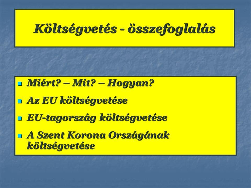 Költségvetés - összefoglalás Miért? – Mit? – Hogyan? Miért? – Mit? – Hogyan? Az EU költségvetése Az EU költségvetése EU-tagország költségvetése EU-tag