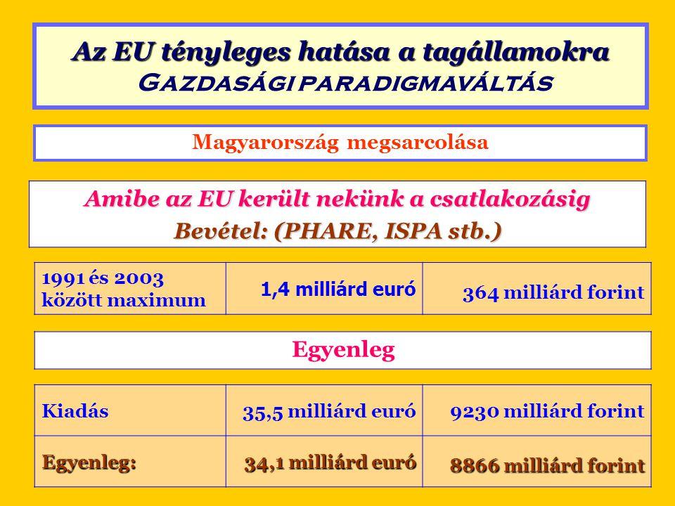 Magyarország megsarcolása Amibe az EU került nekünk a csatlakozásig Bevétel: (PHARE, ISPA stb.) 1991 és 2003 között maximum 1,4 milliárd euró 364 mill