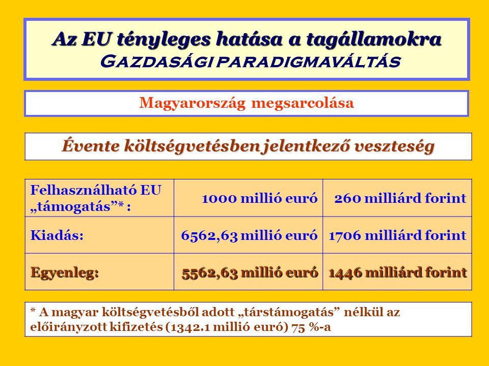 """Magyarország megsarcolása 2005-ben a teljes államháztartást érintő veszteség Költségvetési sarc*1 446 milliárd forint Évi adósság-növelés1 300 milliárd forint Adóság-szolgálat, értelmetlen támogatások1 313 milliárd forint Összesen: 4 053 milliárd forint * A magyar költségvetésből adott """"társtámogatás nélkül az előirányzott kifizetés (1342.1 millió euró) 75 %-a Az EU tényleges hatása a tagállamokra Az EU tényleges hatása a tagállamokra Gazdasági paradigmaváltás"""