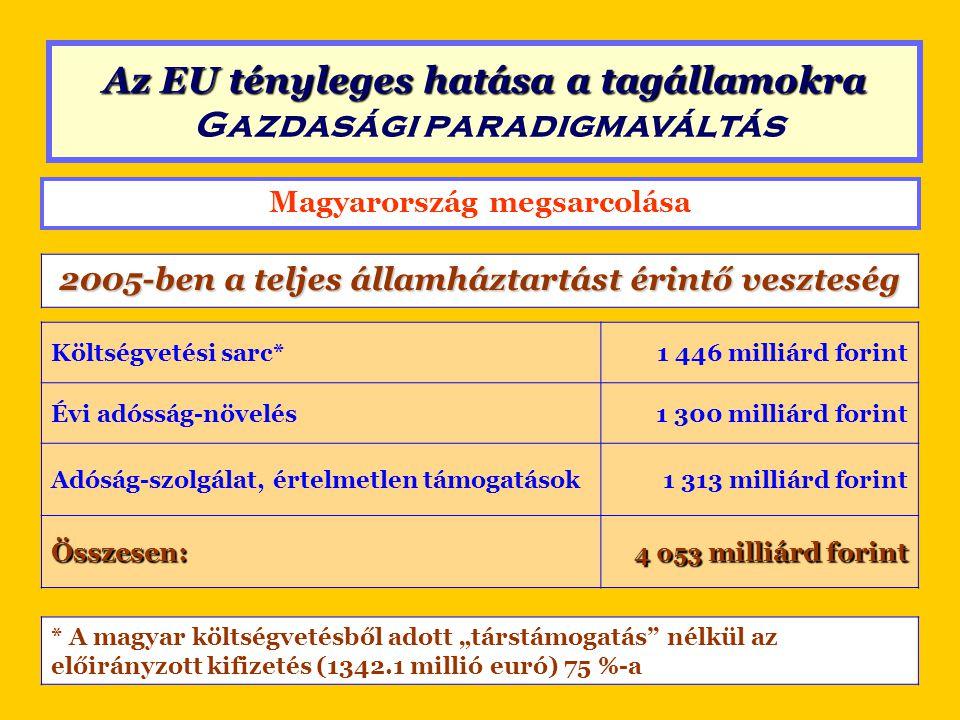 Magyarország megsarcolása 2010-ben a teljes államháztartást érintő veszteség Költségvetési sarc1 446 milliárd forint Bankok támogatása1 772 milliárd forint Adóság-szolgálat, értelmetlen támogatások1 216 milliárd forint Multinacionális cégek és bankok tőkekivitele* 3 406 milliárd forint Összesen: 7 840 milliárd forint * 2007-es (utolsó elérhető) adat.