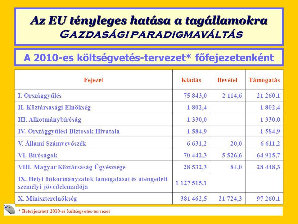 A 2010-es költségvetés-tervezet főfejezetenként FejezetKiadásBevételTámogatás XI.
