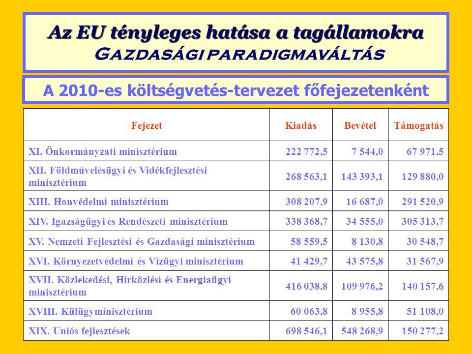 A 2010-es költségvetés-tervezet főfejezetenként FejezetKiadásBevételTámogatás XI. Önkormányzati minisztérium222 772,57 544,067 971,5 XII. Földművelésü