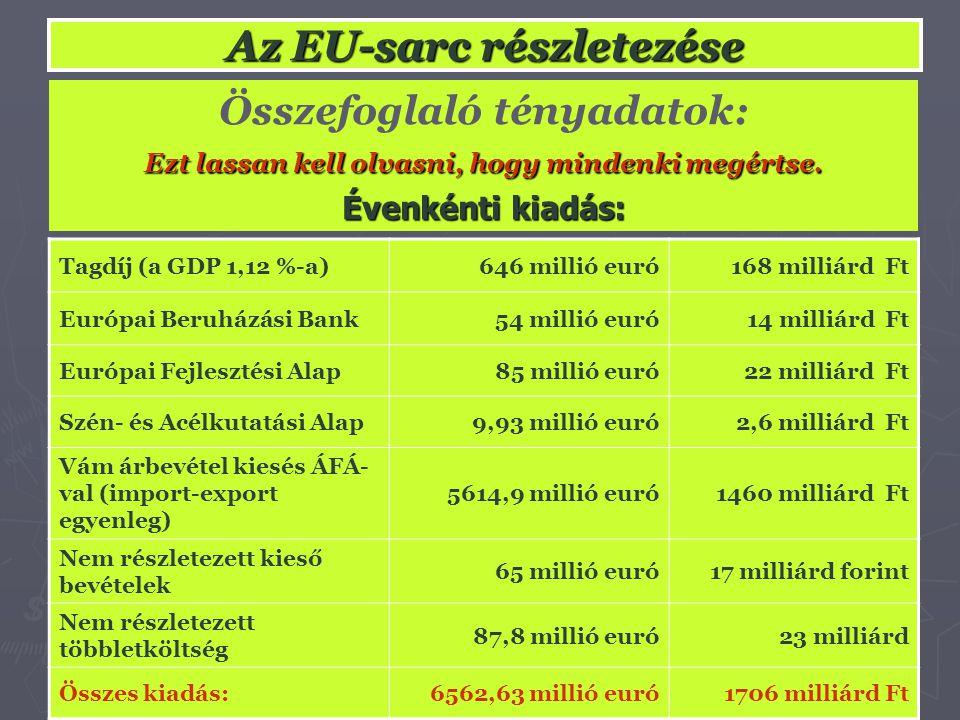 Az EU-sarc részletezése Tagdíj (a GDP 1,12 %-a)646 millió euró168 milliárd Ft Európai Beruházási Bank54 millió euró14 milliárd Ft Európai Fejlesztési