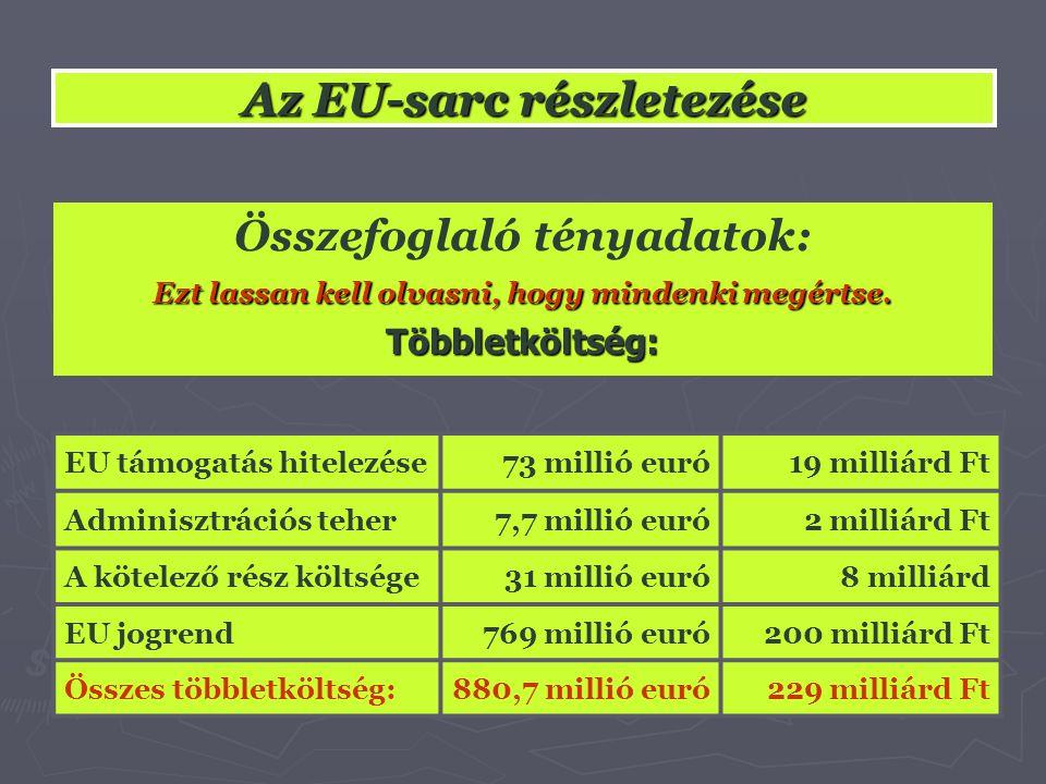 Az EU-sarc részletezése EU támogatás hitelezése73 millió euró19 milliárd Ft Adminisztrációs teher7,7 millió euró2 milliárd Ft A kötelező rész költsége