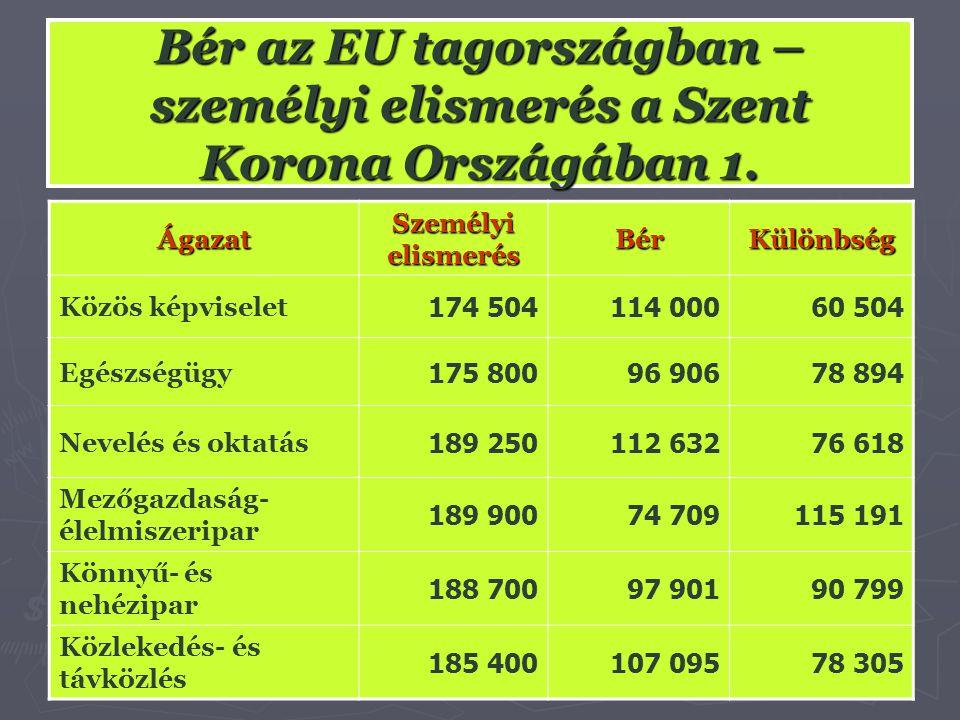 Bér az EU tagországban – személyi elismerés a Szent Korona Országában 1. Ágazat Személyi elismerés BérKülönbség Közös képviselet 174 504114 00060 504