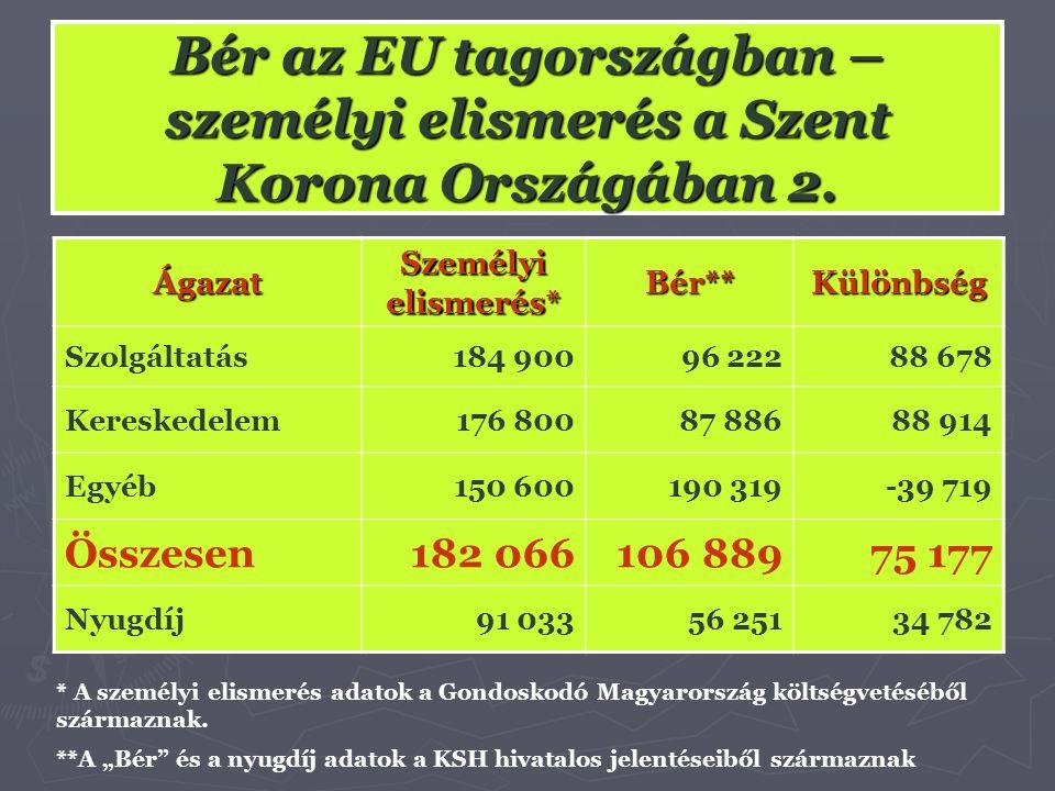 Bér az EU tagországban – személyi elismerés a Szent Korona Országában 2. Ágazat Személyi elismerés* Bér**Különbség Szolgáltatás184 90096 22288 678 Ker
