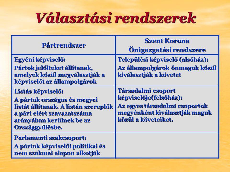 Választási rendszerek Pártrendszer Szent Korona Önigazgatási rendszere Egyéni képviselő: Pártok jelölteket állítanak, amelyek közül megválasztják a képviselőt az állampolgárok Települési képviselő (alsóház): Az állampolgárok önmaguk közül kiválasztják a követet Listás képviselő: A pártok országos és megyei listát állítanak.