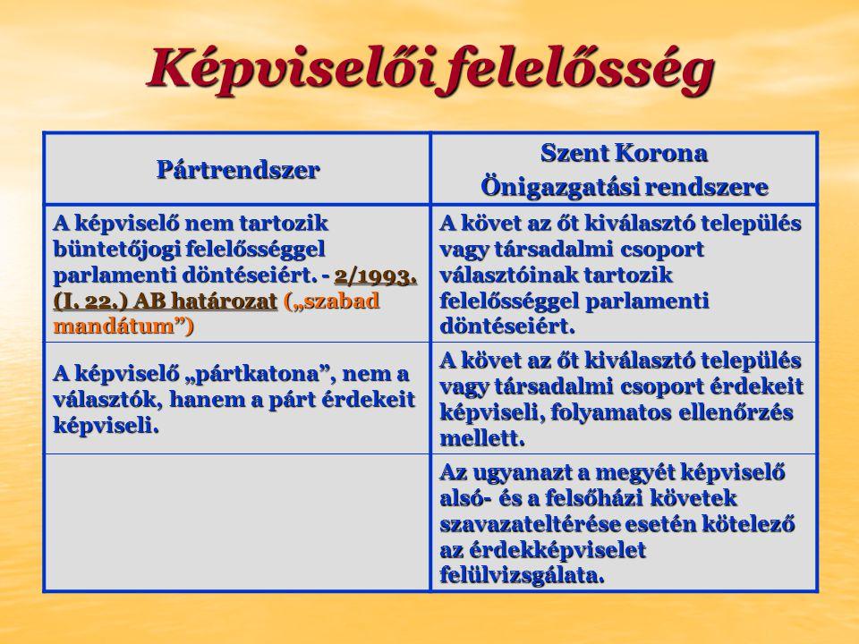 Képviselői felelősség Pártrendszer Szent Korona Önigazgatási rendszere A képviselő nem tartozik büntetőjogi felelősséggel parlamenti döntéseiért.