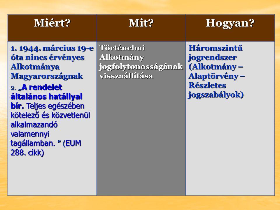 Miért Mit Hogyan. 1. 1944. március 19-e óta nincs érvényes Alkotmánya Magyarországnak 2.