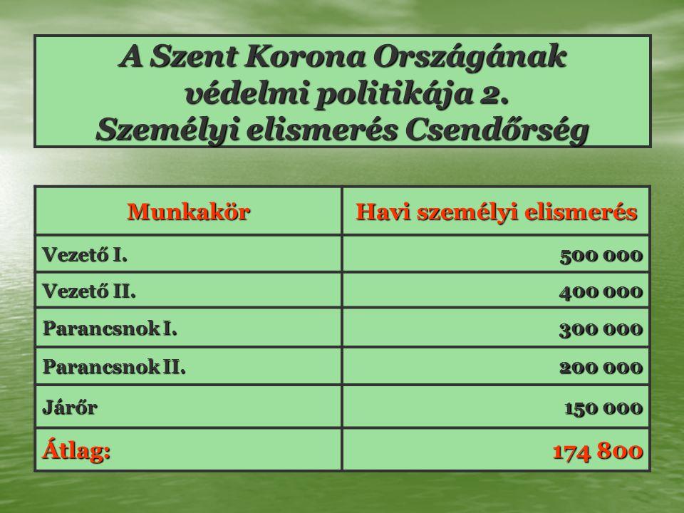 Munkakör Havi személyi elismerés Vezető I. 500 000 Vezető II.