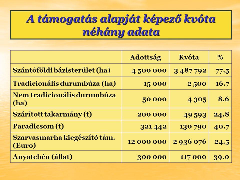 A támogatás alapját képező kvóta néhány adata AdottságKvóta% Szántóföldi bázisterület (ha)4 500 0003 487 79277.5 Tradicionális durumbúza (ha)15 0002 50016.7 Nem tradicionális durumbúza (ha) 50 0004 3058.6 Szárított takarmány (t)200 00049 59324.8 Paradicsom (t)321 442130 79040.7 Szarvasmarha kiegészítõ tám.