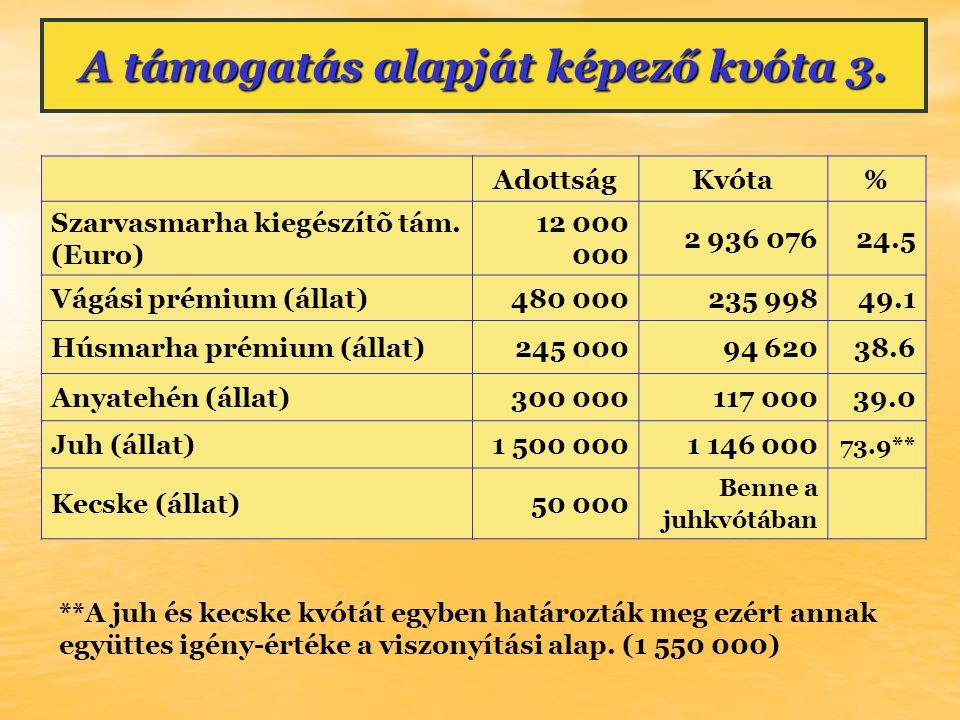 A támogatás alapját képező kvóta 3. AdottságKvóta% Szarvasmarha kiegészítõ tám.