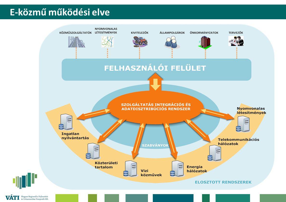 E-közmű működési elve