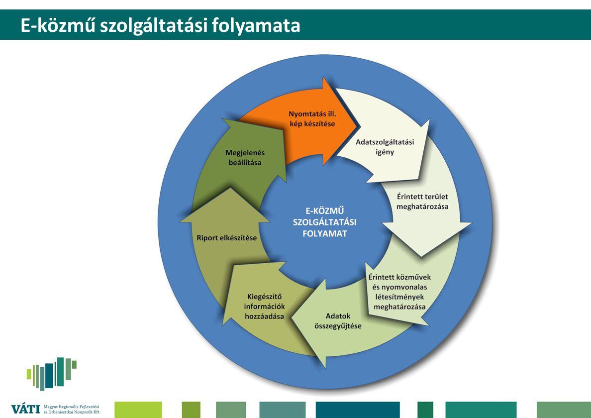 E-közmű szolgáltatási folyamata